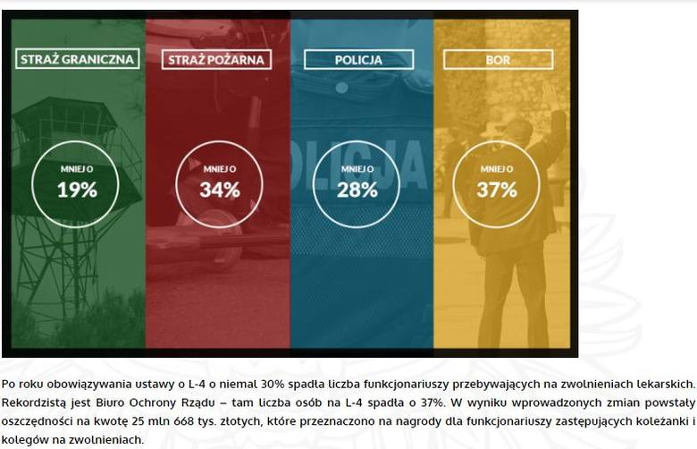 Mundurowy na chorobowym nie straci [infografika]