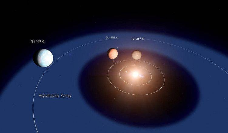 Second Earth in space! NASA scientists have discovered a new planet with the TESS telescope! Late discovery?