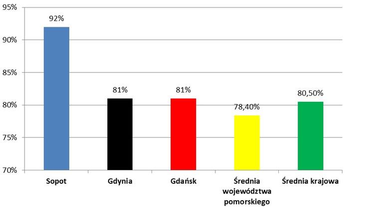 Wyniki matury 2019 na Pomorzu. Sopoccy maturzyści najlepsi w województwie pomorskim. Ich wynik to 92 proc.
