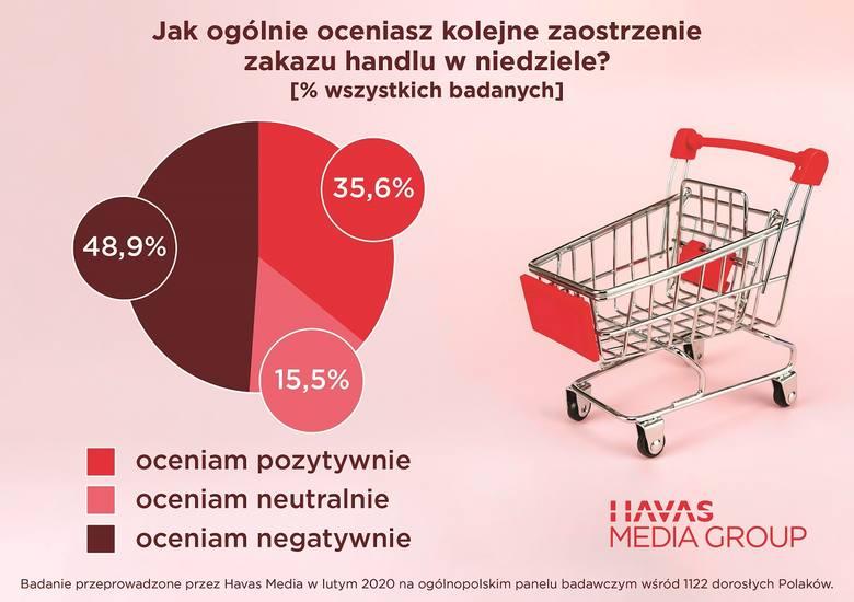 Kolejne zaostrzenie handlu na ogół nie jest przyjmowane przez Polaków z entuzjazmem. Niemal połowa dorosłych Polaków wskazuje, że kolejne zaostrzenie
