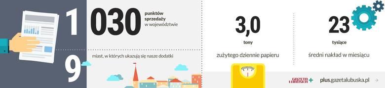 Nadeszło nowe! Witaj w plus.gazetalubuska.pl