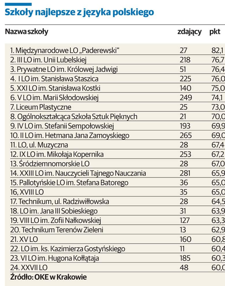 Najlepsze szkoły ponadgimnazjalne w Lublinie (zobacz RANKING)