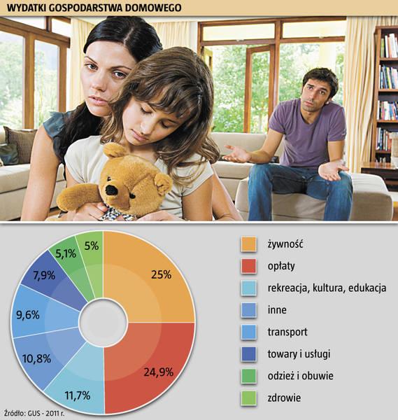 Opolskiej rodzinie trudno przeżyć miesiąc bez długów