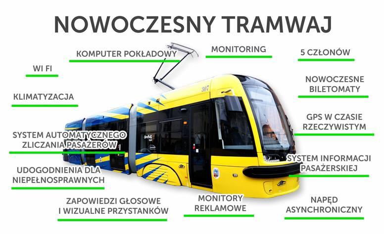 Miasto, za pośrednictwem MZK, ma zamiar kupić pięć jednokierunkowych tramwajów pięcioczłonowych. - Będą to nowoczesne pojazdy, wyposażone we wszystkie