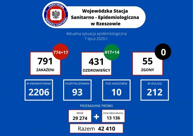 Aż 17 nowych zakażeń koronawirusem na Podkarpaciu. W Polsce 257 przypadków i 7 zgonów [WTOREK 7.07]