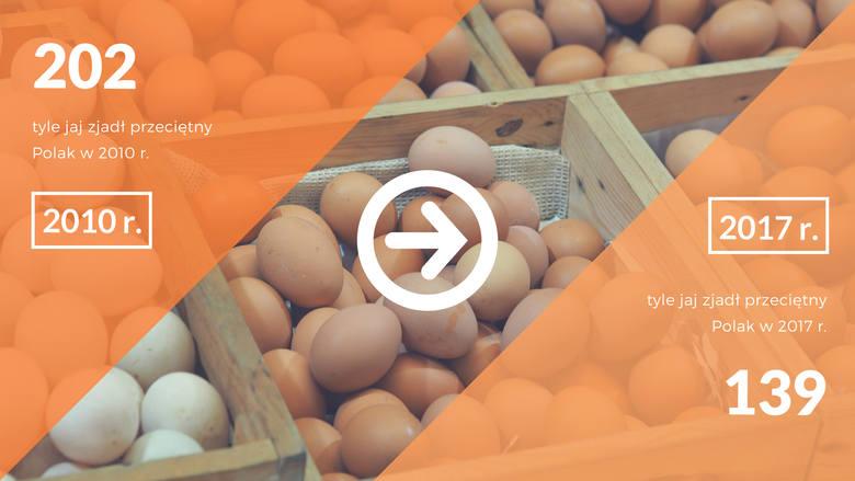 Drastycznie spada spożycie jajek. Statystyczny Polak w 2017 roku zjadł ich 139, podczas gdy w 2010 roku było to 202, a w 2005 - 215.