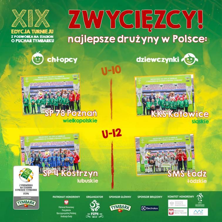 Wśród chłopców zwyciężyły SP 78 Poznań i SP 4 Kostrzyn nad Odrą, a wśród dziewczynek KKS Katowice oraz UKS SMS Łódź