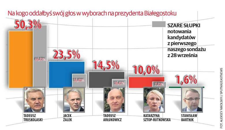 W naszym pierwszym sondażu nie było Stanisława Bartnika, bo w trakcie przeprowadzania ankiety nie zgłosił jeszcze swojej kandydatury