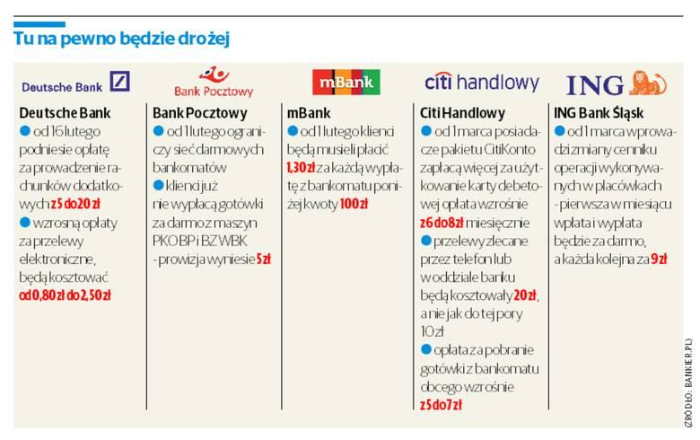 Banki złupią nas jeszcze bardziej [infografika]