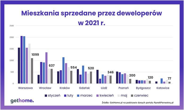 ceny mieszkań lipiec 2021