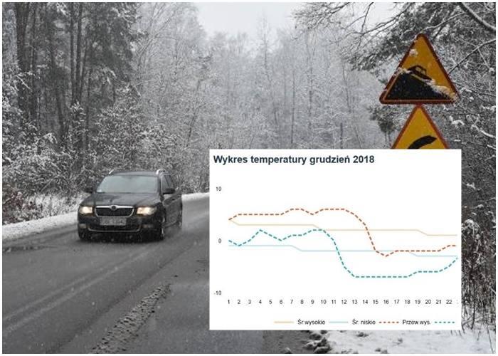 Serwis AccuWeather przewiduje że w połowie grudnia nastąpi ochłodzenie, a temperatury będą pokazywać wartości poniżej zera oscylujące w ciągu dnia wokół