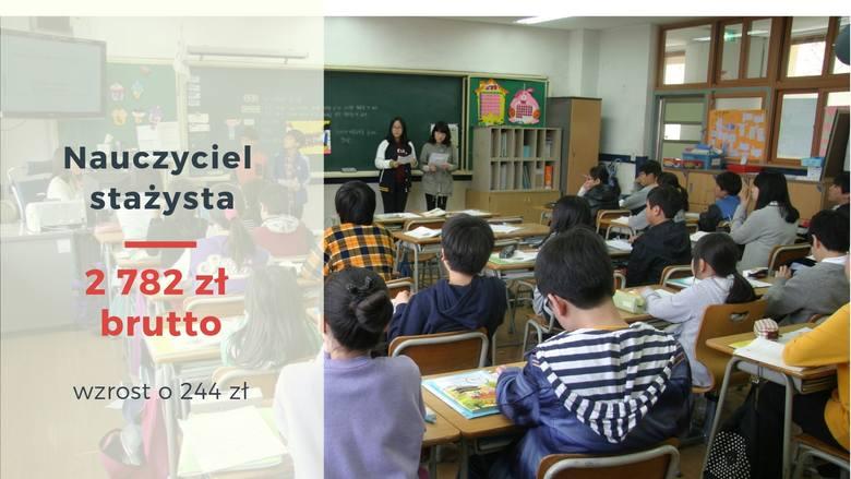 Nauczyciel stażysta - 2782 zł brutto (wzrost o 244 zł)Polecamy także: Ile dziś zarabia nauczyciel w szkole? Jak rosły pensje nauczycieli przez ostatnie