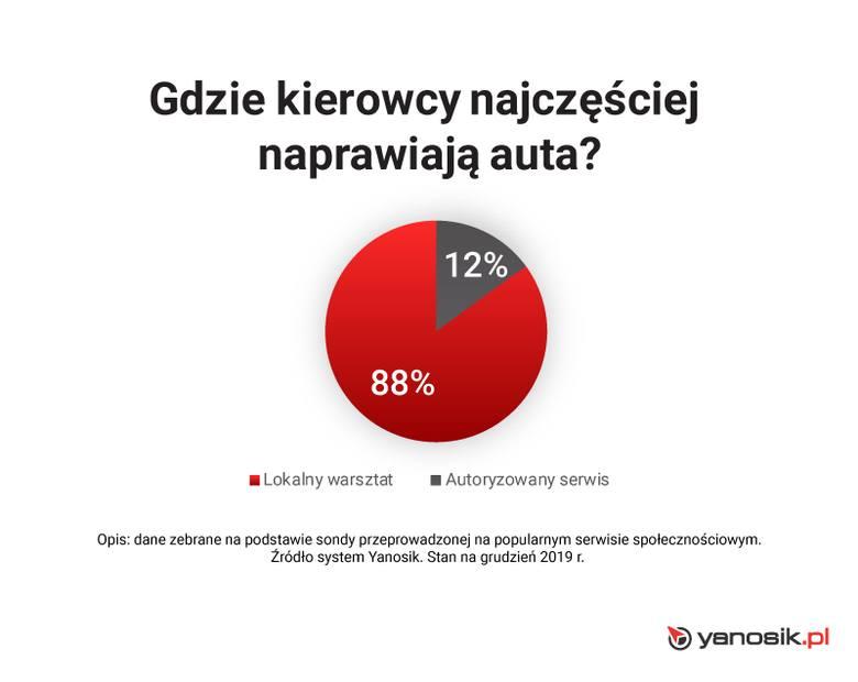 TOP 5 najpopularniejszych modeli samochodów w Polsce [PASSAT, AUDI A4, GOLF, ASTRA, FOCUS]