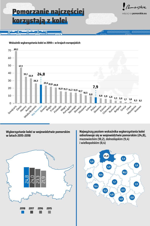 Kolejny rok z rzędu Pomorzanie najchętniej w kraju korzystają z kolei. Pociągami w regionie jeździmy też częściej niż Szwedzi czy Francuzi