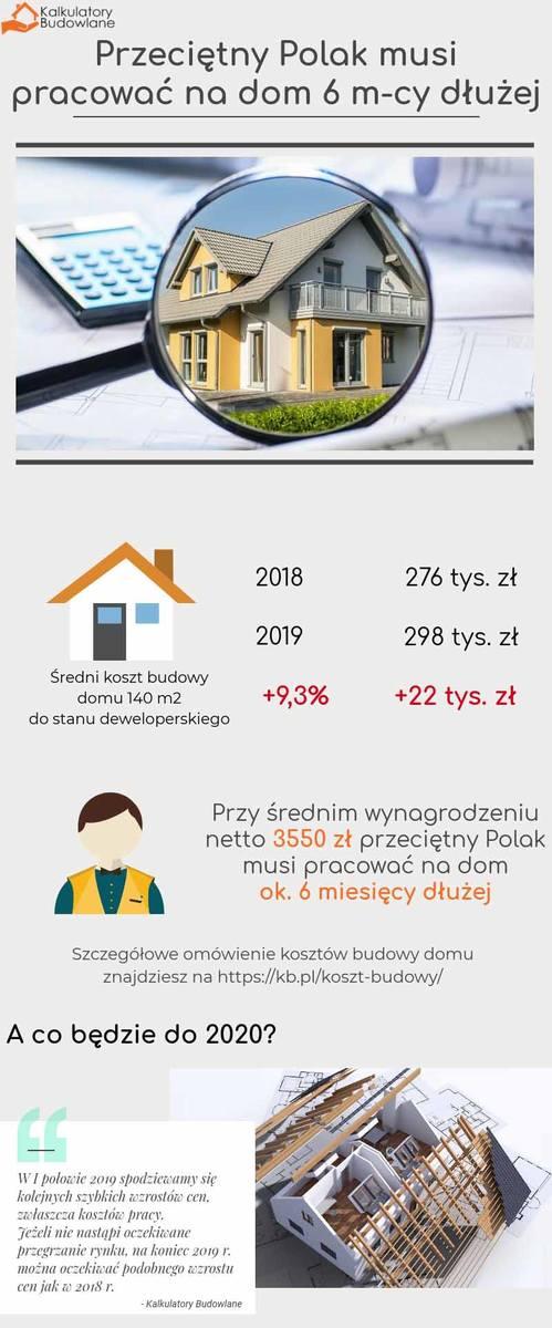 Szansą na obniżenie kosztu domu za 1 mkw. mogą być alternatywne technologie budowy. Ilość domów prefabrykowanych, czyli budynków opartych na szkielecie