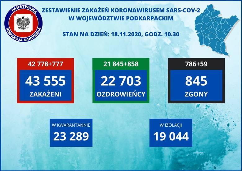 Zakażeń mniej, ale szokująca liczba zgonów. W Polsce zmarło 603 osoby, z czego aż 59 na Podkarpaciu [RAPORT 18.11]