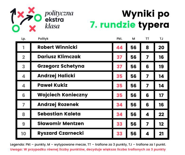 Polityczna Ekstraklasa. Typy 37. kolejki Ekstraklasy. Sprawdź jak typowali politycy!