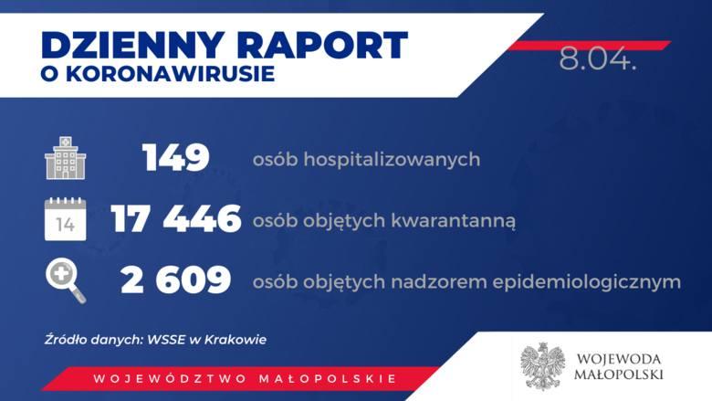Koronawirus Kraków i Małopolska - aktualności i najnowsze informacje. W regionie przybywa ozdrowieńców. Raport minuta po minucie [14.05.20]