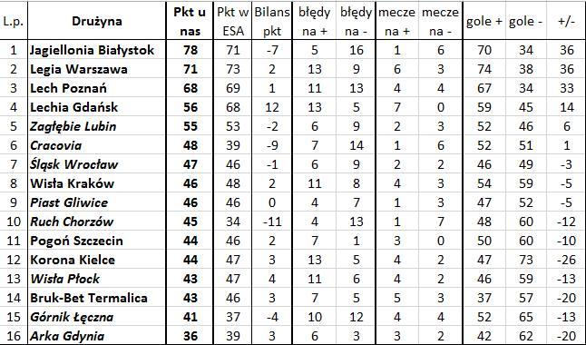'Bezbłędna tabela', czyli jak wyglądałaby Ekstraklasa bez błędów sędziów (37. kolejka)