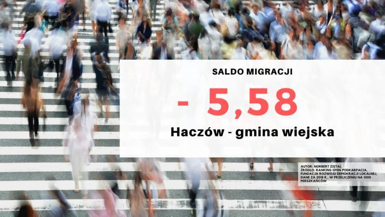 25. miejsce - Haczów, gmina wiejska.Źródło: Ranking Gmin Podkarpacia, Fundacja Rozwoju Demokracji Lokalnej, Dane za 2018 r. w przeliczeniu na 1000 m