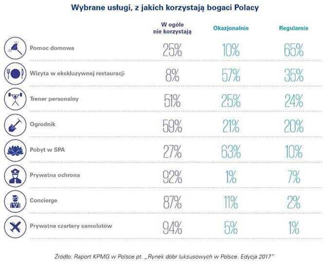 Wybrane usługi z których korzystają najbogatsi Polacy