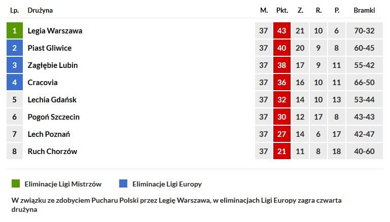 Tabela Ekstraklasy Update: Tabela Ekstraklasa
