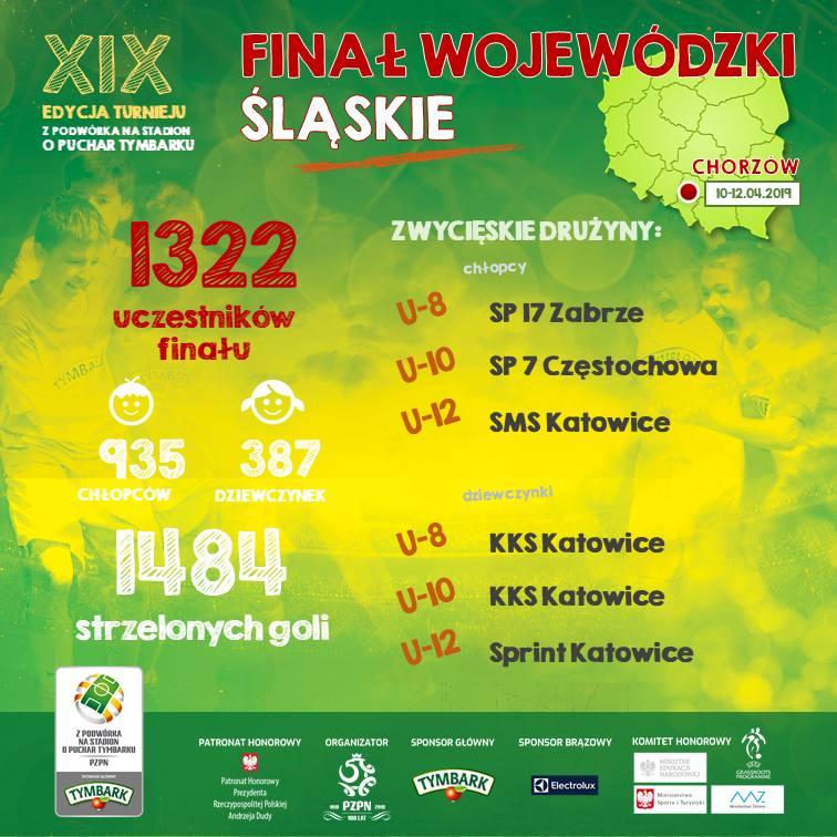 To oni staną przed szansą zagrania na PGE Narodowym. Oto najlepsi młodzi piłkarze i piłkarki województwa śląskiego!