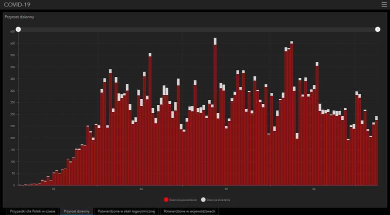 Liczba stwierdzonych przypadków wystąpienia koronawirusa w Polsce [WYKRES DZIEŃ PO DNIU]. Stan na 8.07.2020 (godz. 11.00)