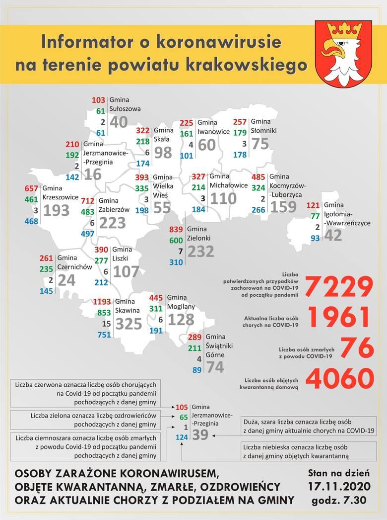 Powiat krakowski. Znów ofiara śmiertelna koronawirusa i duży wzrost zakażonych, ale ozdrowiałych więcej