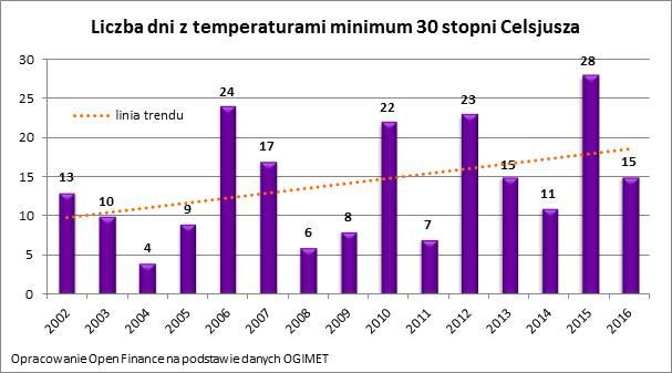 Liczba upalnych dni w ciągu roku w Polsce