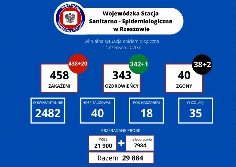 Aż 20 nowych zakażeń na Podkarpaciu. Zmarło dwóch pacjentów: 66-latek w Jarosławiu i 70-latek w Łańcucie [RAPORT - NIEDZIELA 14 VI]