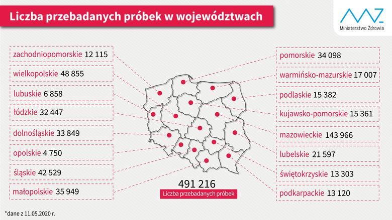 Ile testów na koronawirusa zrobiono w zachodniopomorskim? - 12.05.2020