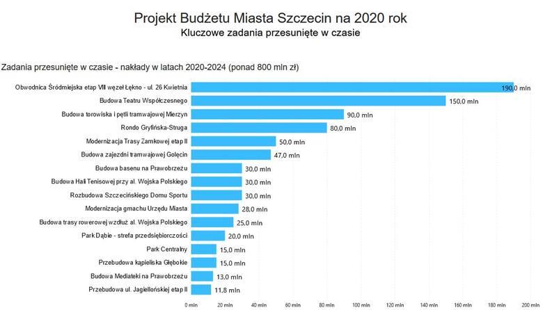 """Projekt budżetu Szczecina na 2020. Przesunięte inwestycje i podwyżki. """"Niezwykle trudny"""" [WIDEO, PREZENTACJA] - 15.11.2019"""