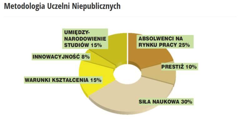 Ranking uczelni wyższych w Polsce 2019. Najlepsze uczelnie akademickie, niepubliczne i wyższe szkoły zawodowe w Polsce wg Perspektyw