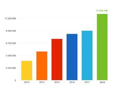 11,3 milionów PIT-ów przez internet za 2017 rok! Padł rekord!