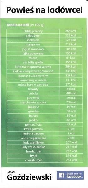 Adam Goździewski na odwrocie ulotki wyborczej zamieścił naszpikowaną błędami ortograficznymi tabelę kalorii...