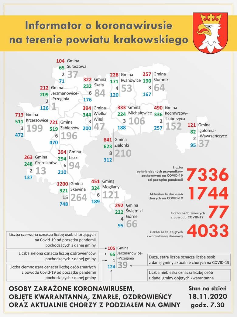 Powiat krakowski. Kolejna osoba zmarła z powodu koronawirusa. Ponad 100 nowych zakażeń i ponad 300 ozdrowieńców