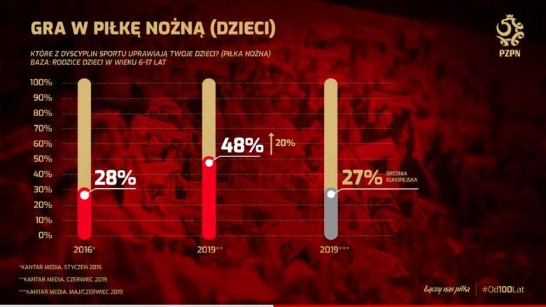 Coraz więcej Polaków gra w piłkę, wizerunek PZPN mocno w górę [BADANIA UEFA]