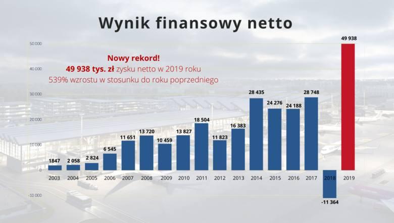 Port Lotniczy Gdańsk podsumował miniony rok