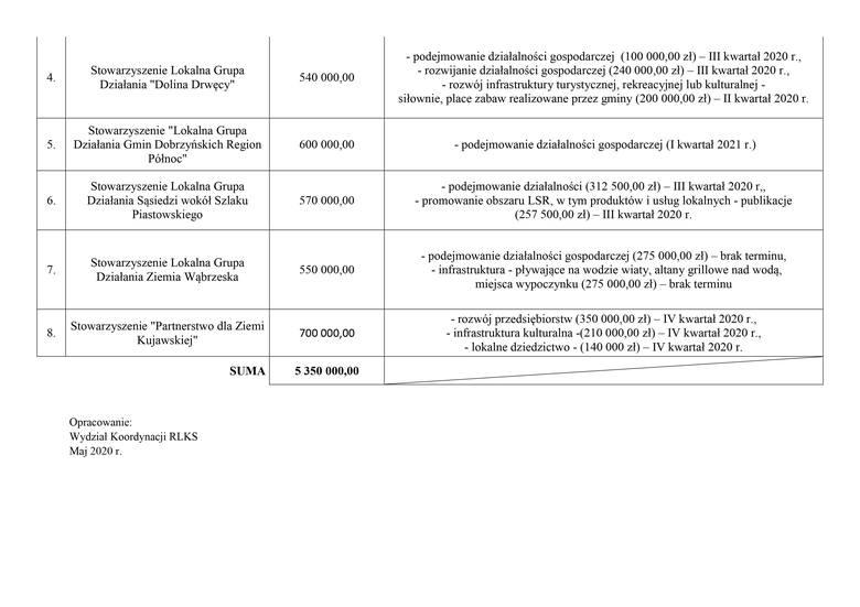 Są pieniądze na rozwój biznesów na wsi w Kujawsko-Pomorskiem. Konkursy jeszcze w 2020 roku