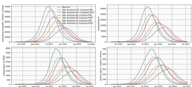 Wariantowa prognoza uwzględniająca obecność wariantu Delta opracowana przez ICM.