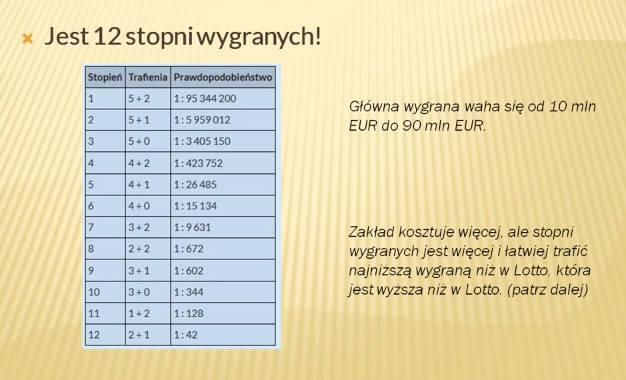 eurojackpot wyniki polska