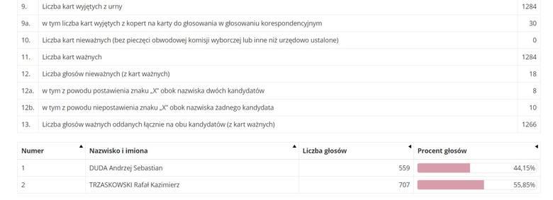 1 (numer obwodowej komisji wyborczej)Szkoła Podstawowa nr 3 z Oddziałami Dwujęzycznymi i Sportowymi im. Żorskich Twórców Kultury w Żorach, ul. Klimka