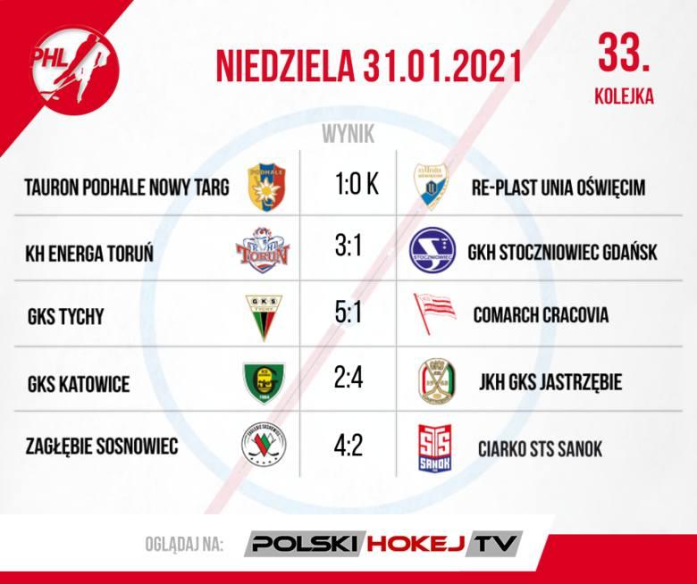 W PHL weekend z dreszczykiem. Podsumowanie 32. i 33. kolejki Polskiej Hokej Ligi