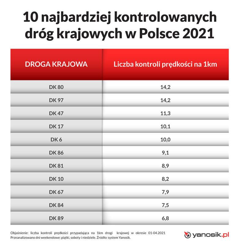 Eksperci systemu Yanosik postanowili przygotowali raport zawierający najnowsze dane z 2021 roku mówiące o tym, gdzie najczęściej na polskich drogach