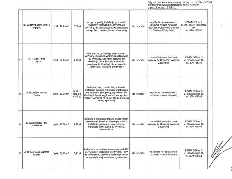 """40 mieszkań wskazanych do kolejnej edycji programu """"Mieszkanie za remont"""" w Katowicach.Zobaczcie listę mieszkań spisaną na kolejnych"""
