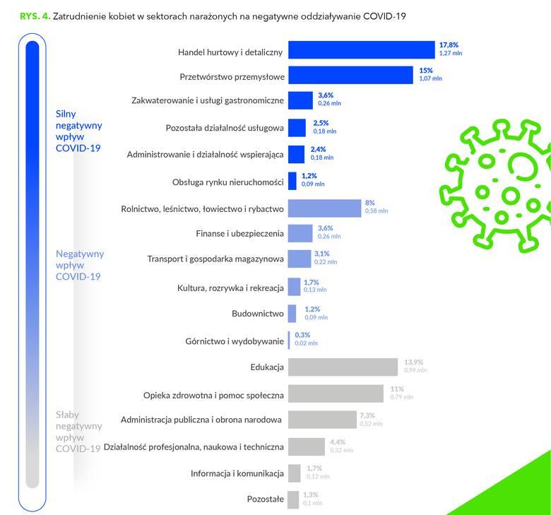 Polki nisko oceniają swoje umiejętności cyfrowe, a do branży IT podchodzą wciąż z dużym lękiem.