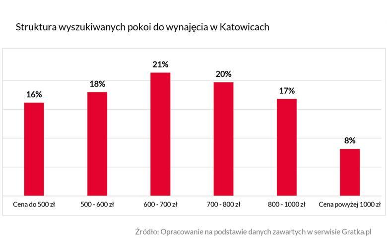 Województwo śląskie – rynek nieruchomości 2018. Jak zmieniały się ceny mieszkań na sprzedaż i wynajem? [RAPORT]