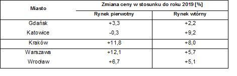 Ceny mieszkań 2020. Koronawirus nie zastopował drożyzny. W rok za nowe mieszkanie w Warszawie i Krakowie o 12 proc. więcej [26.12.2020]