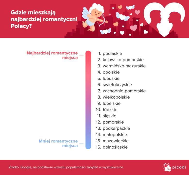 Ranking najbardziej romantycznych województw